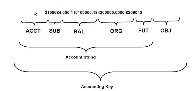 below is an example of the new gl accounting key